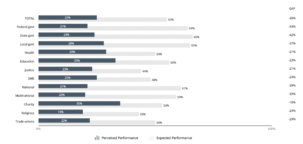 Chart from the Australian Leadership Index data portal dashbaord showing perceived and expected focus on environmental value creation at an institution-level